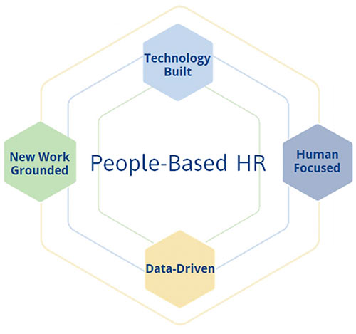 Was ist People-Based HR
